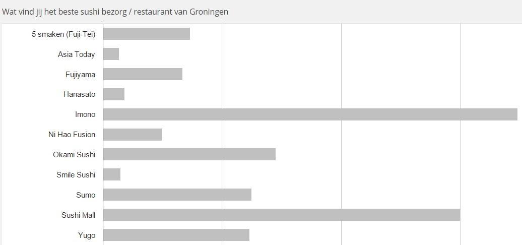 uitslag online - beste sushi groningen 2015