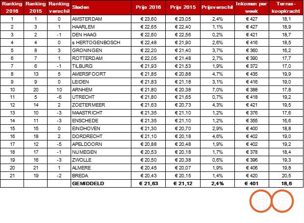 terrassstad-ranking-2016-2016