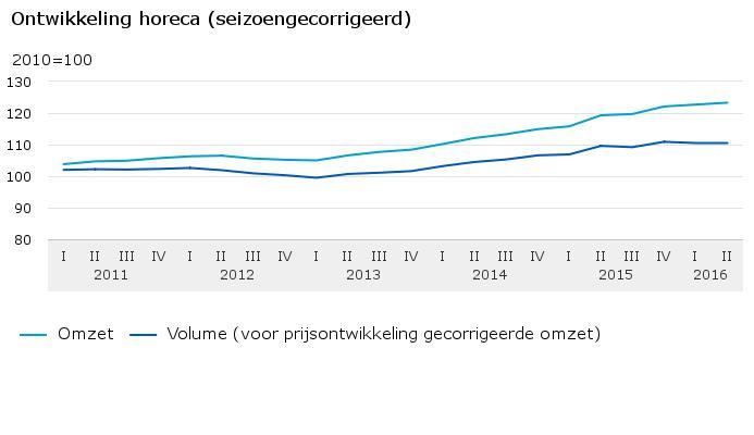 Bron: cbs.nl
