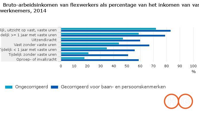 bruto-arbeidsinkomen-van-flexwerkers-als-percentage-van-het-inkomen-van-vaste-werknemers-2014-16-10-27