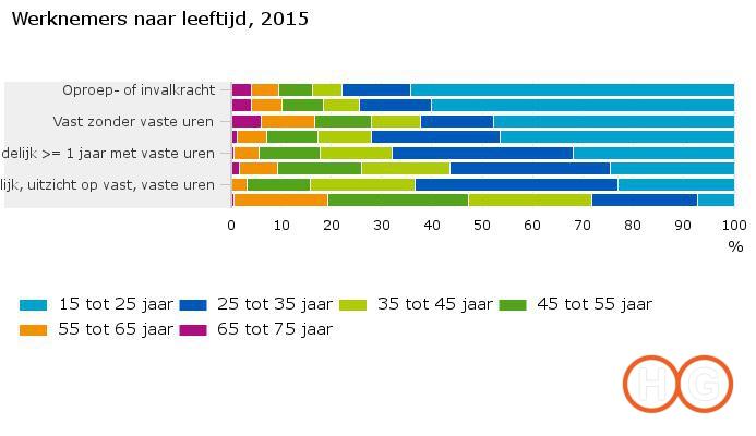 werknemers-naar-leeftijd-2015-16-10-24