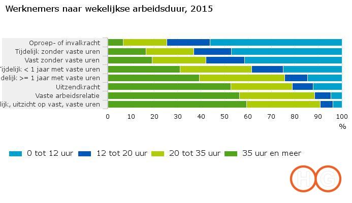 werknemers-naar-wekelijkse-arbeidsduur-2015-16-10-24